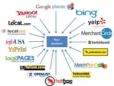 Empower Business With Wholesale Internet Services Directory